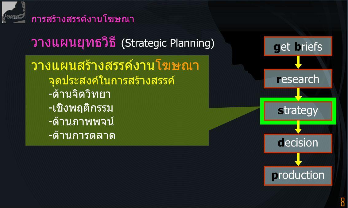 วางแผนยุทธวิธี (Strategic Planning)