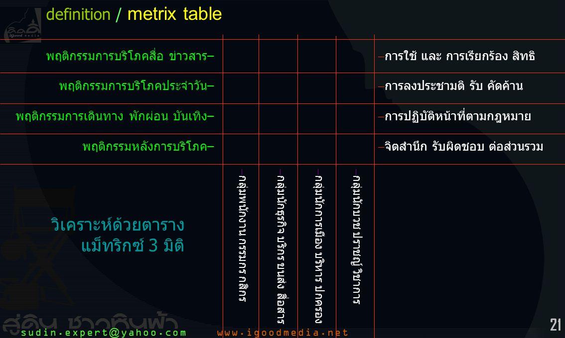 วิเคราะห์ด้วยตาราง แม็ทริกซ์ 3 มิติ