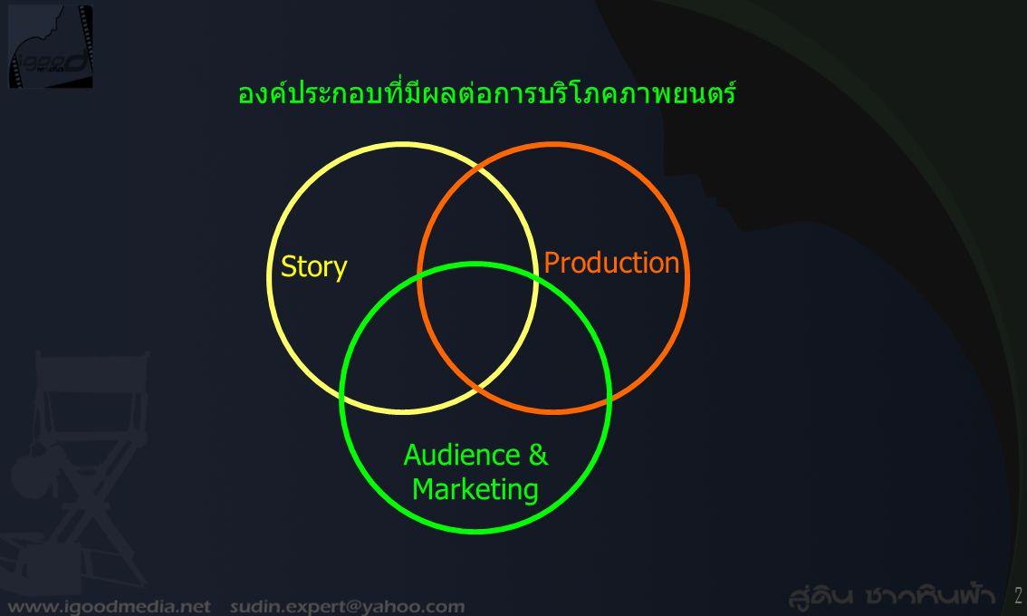 องค์ประกอบที่มีผลต่อการบริโภคภาพยนตร์