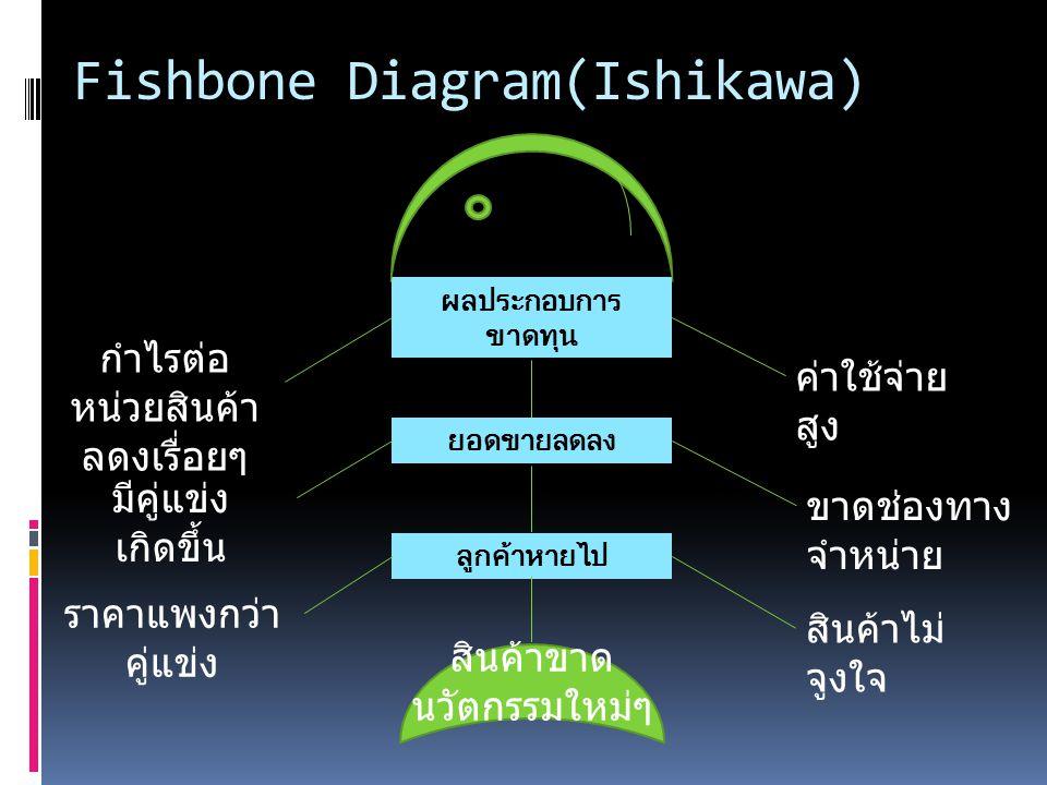 Fishbone Diagram(Ishikawa)