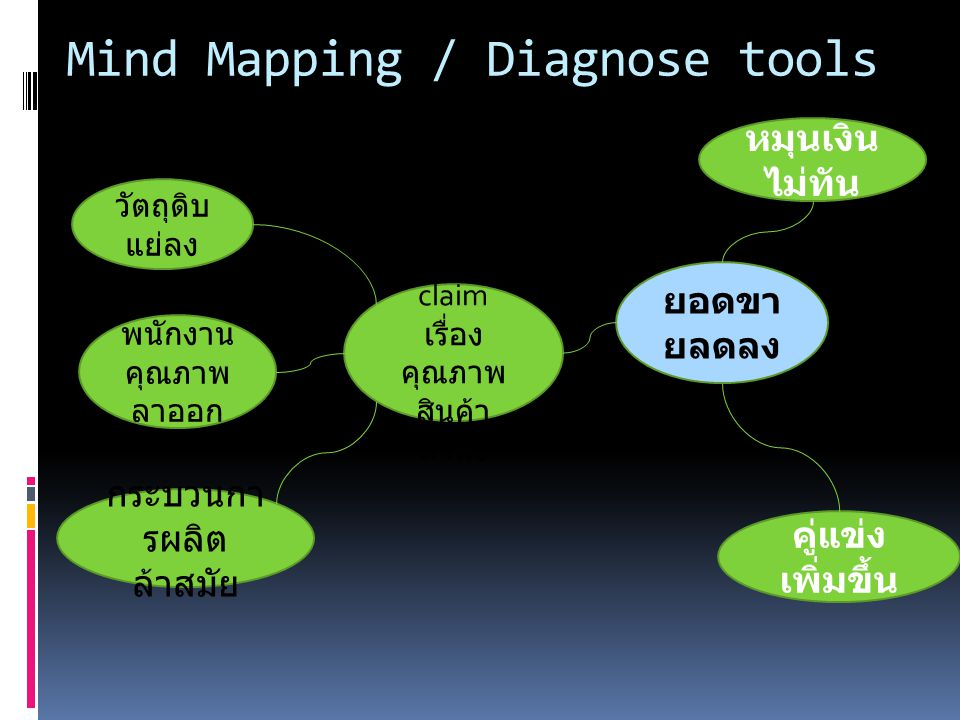Mind Mapping / Diagnose tools