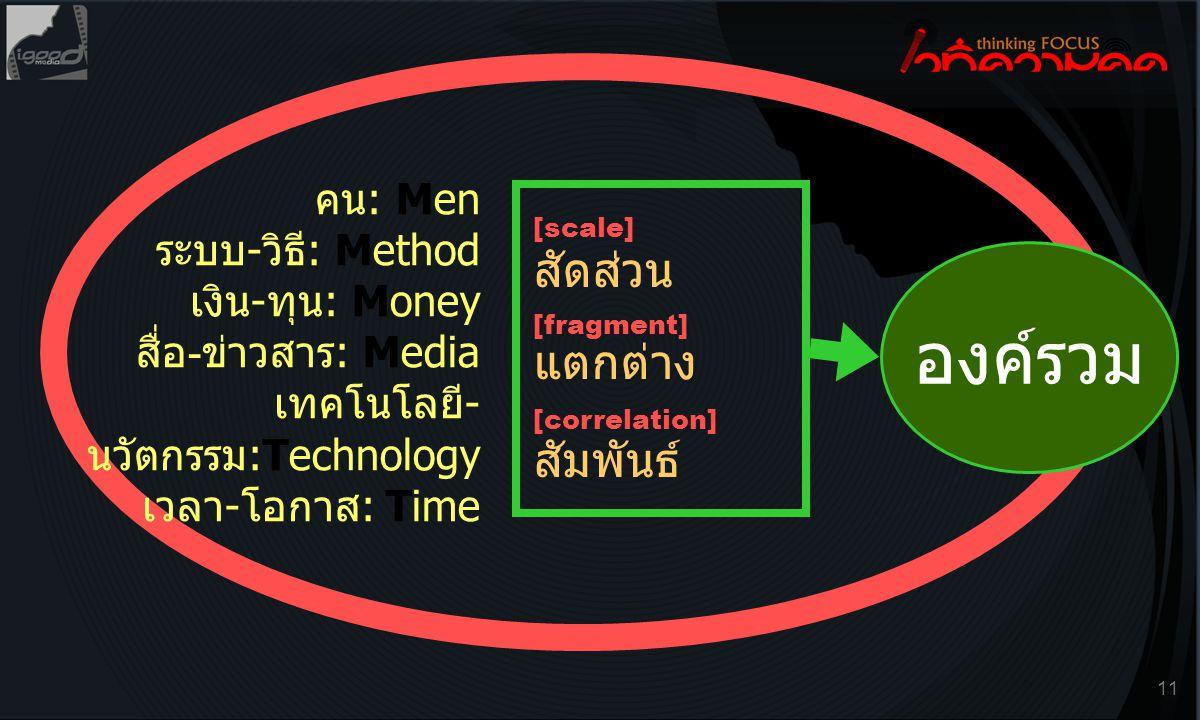 คน: Men ระบบ-วิธี: Method เงิน-ทุน: Money สื่อ-ข่าวสาร: Media เทคโนโลยี-นวัตกรรม:Technology เวลา-โอกาส: Time