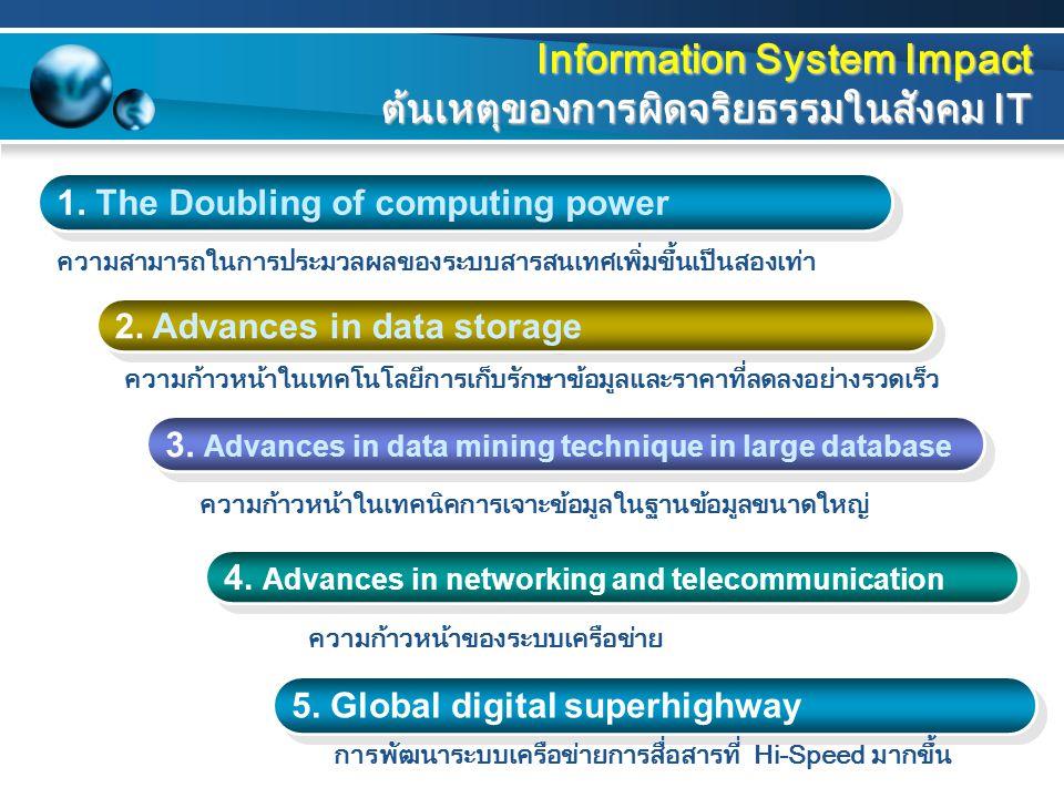 Information System Impact ต้นเหตุของการผิดจริยธรรมในสังคม IT
