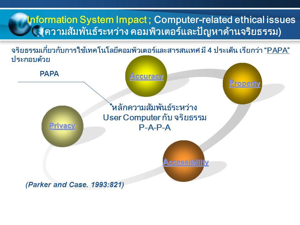 หลักความสัมพันธ์ระหว่าง User Computer กับ จริยธรรม P-A-P-A