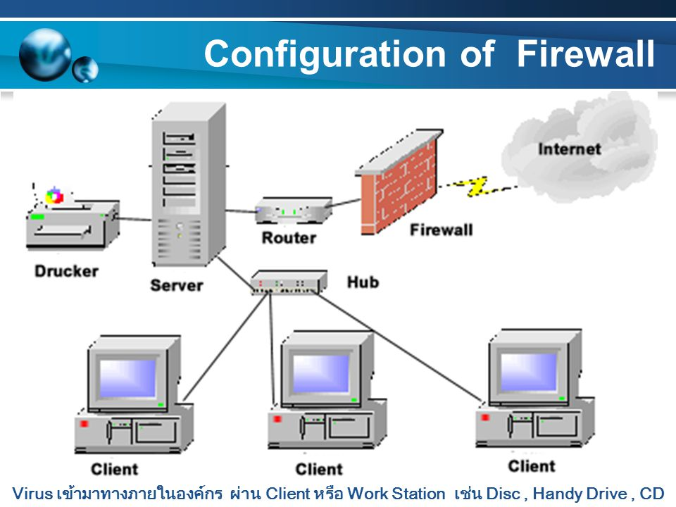 Configuration of Firewall