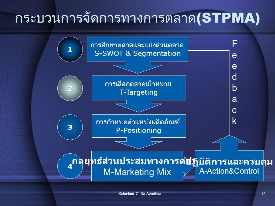 กระบวนการจัดการทางการตลาด(STPMA)