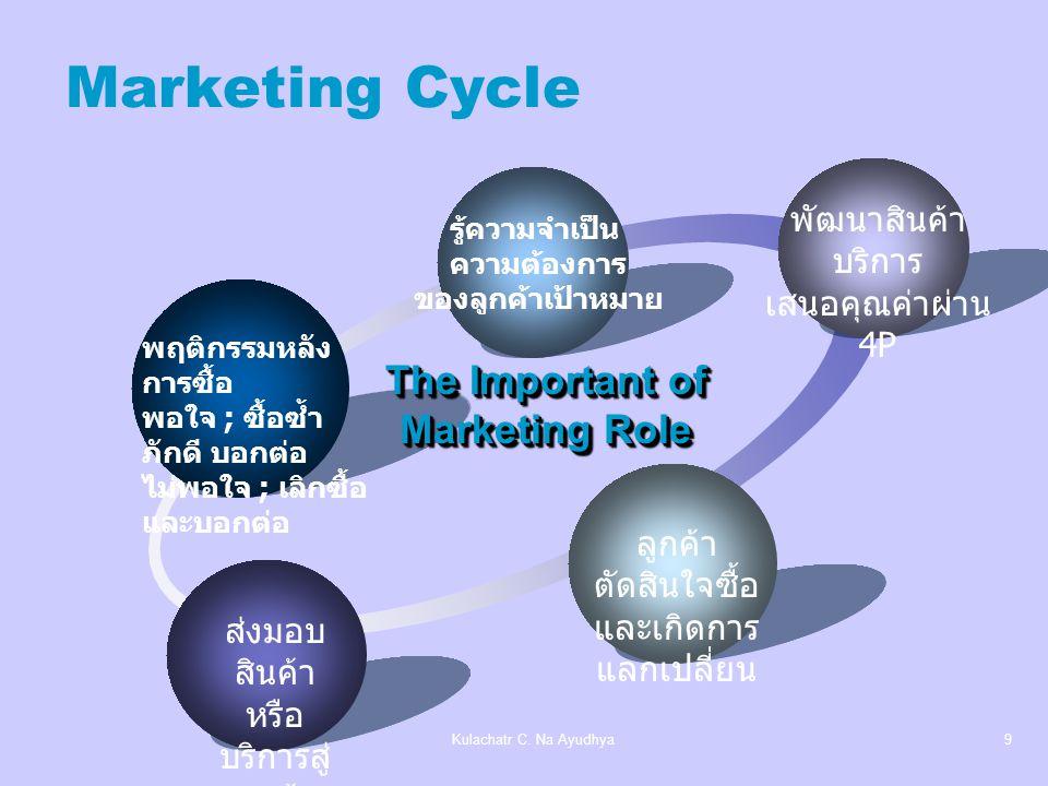 Marketing Cycle The Important of Marketing Role พัฒนาสินค้า บริการ