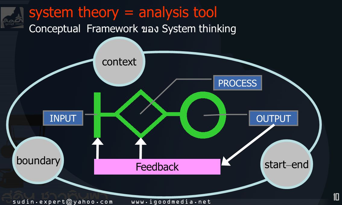 system theory = analysis tool