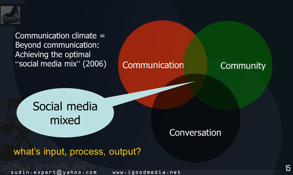 Social media mixed what's input, process, output Communication