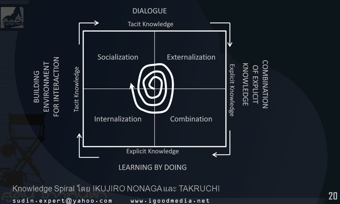 Knowledge Spiral โดย IKUJIRO NONAGA และ TAKRUCHI