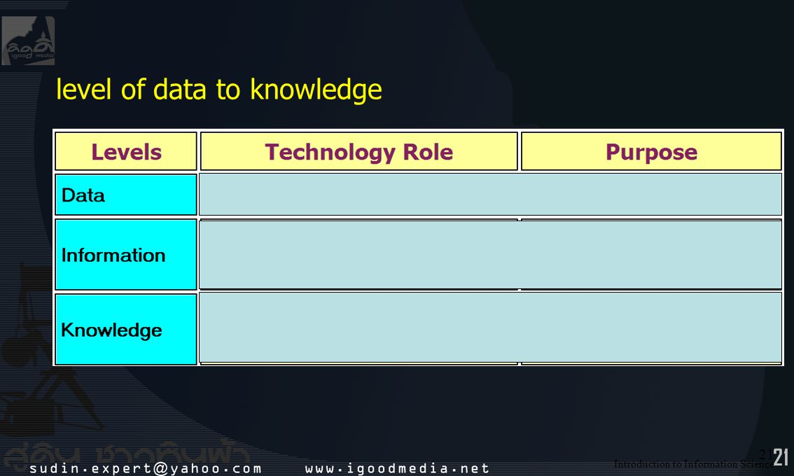 level of data to knowledge