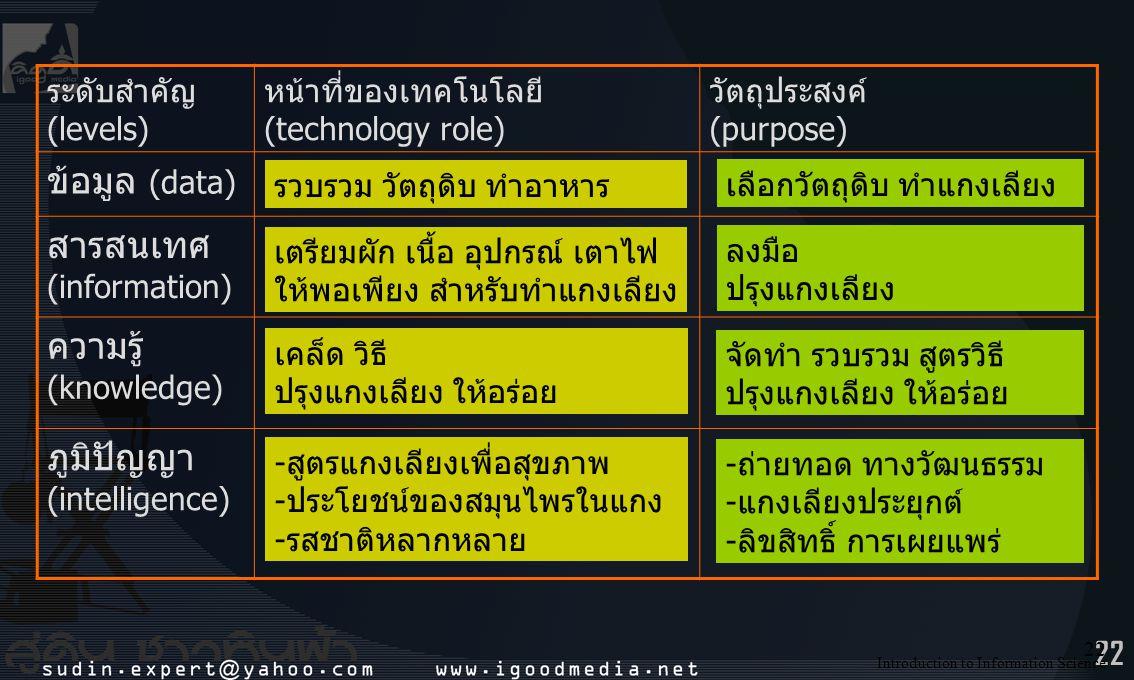 สารสนเทศ (information) ความรู้ (knowledge) ภูมิปัญญา (intelligence)