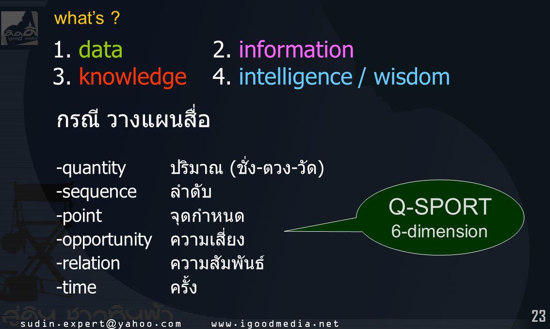 what's 1. data 2. information 3. knowledge 4. intelligence / wisdom. กรณี วางแผนสื่อ. -quantity ปริมาณ (ชั่ง-ตวง-วัด)