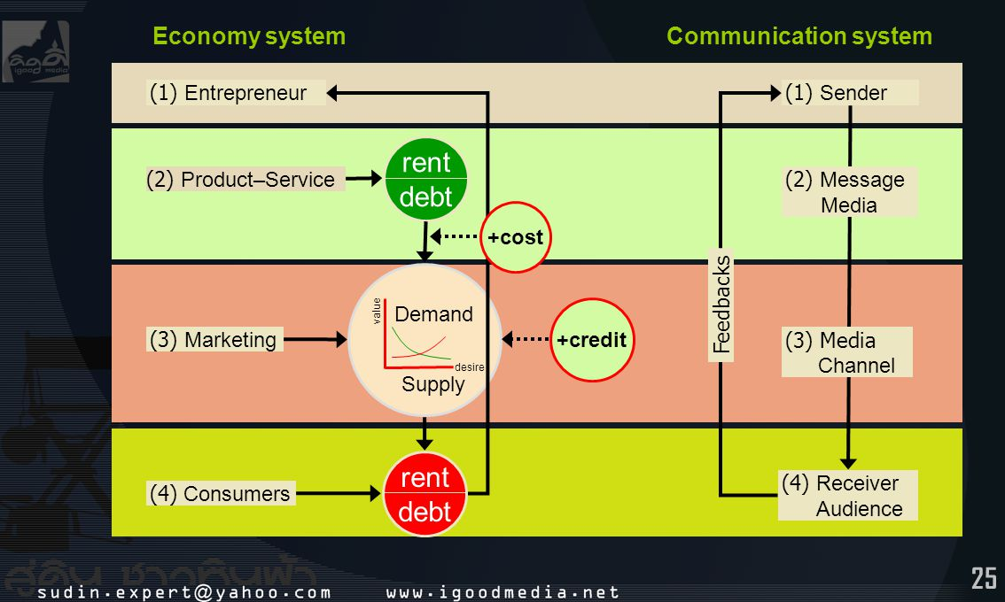 rent debt rent debt Economy system Communication system