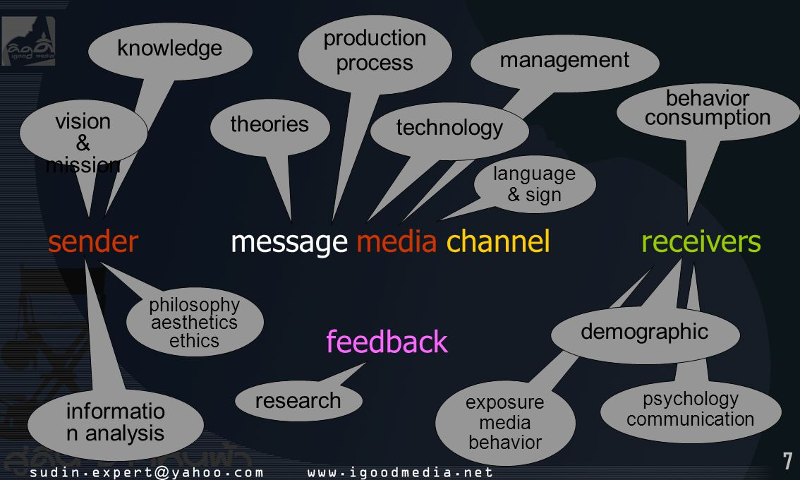 sender message media channel receivers feedback production process