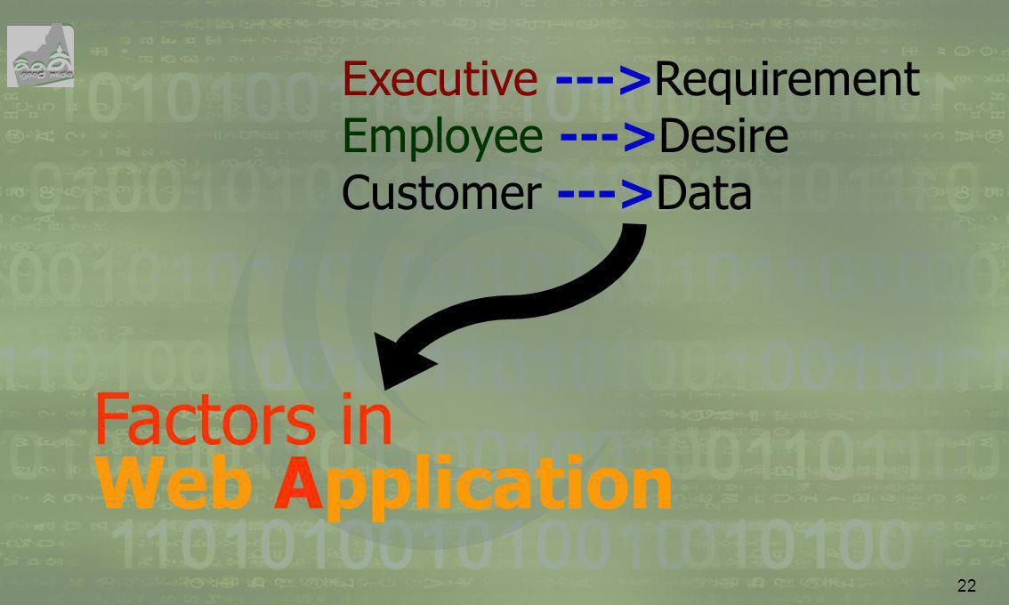 Factors in Web Application