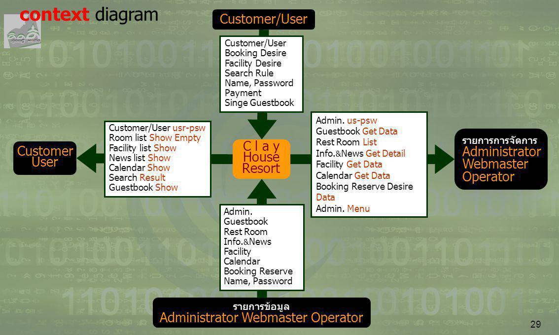 รายการข้อมูล Administrator Webmaster Operator