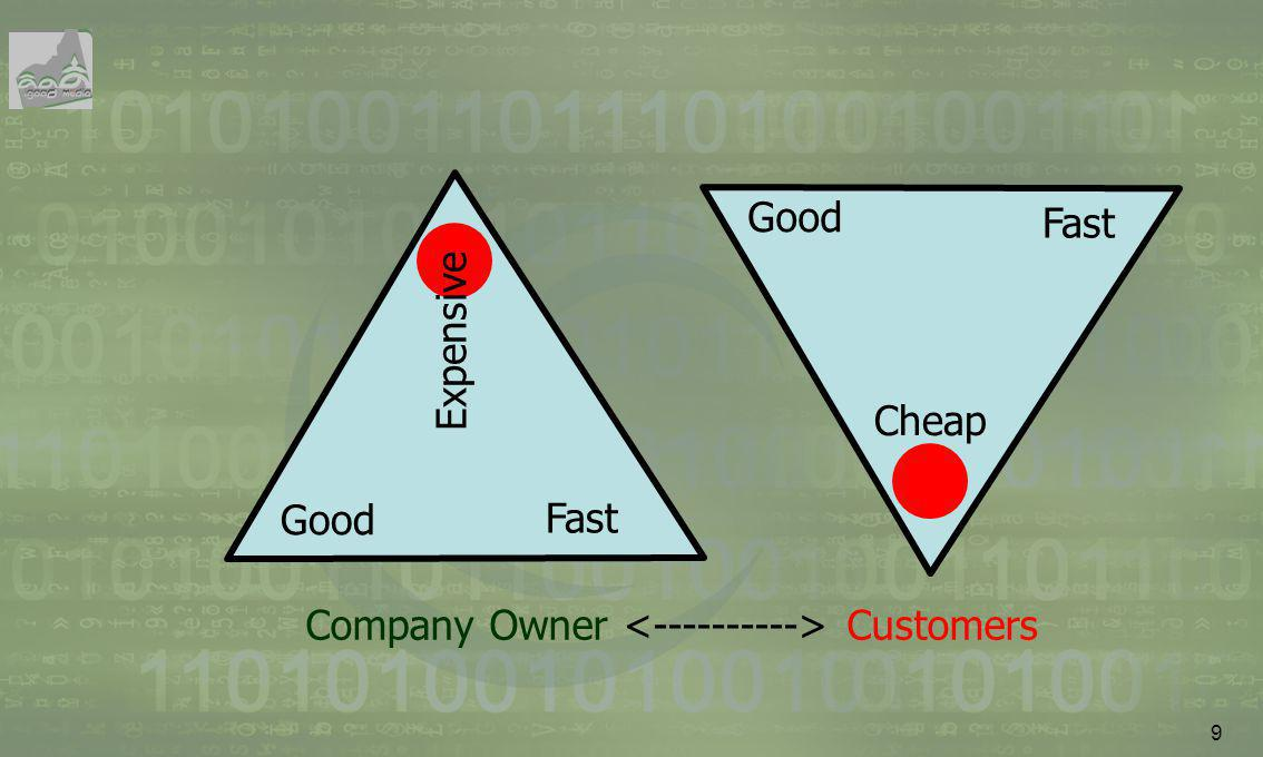 Good Fast Expensive Good Fast Cheap Company Owner <----------> Customers