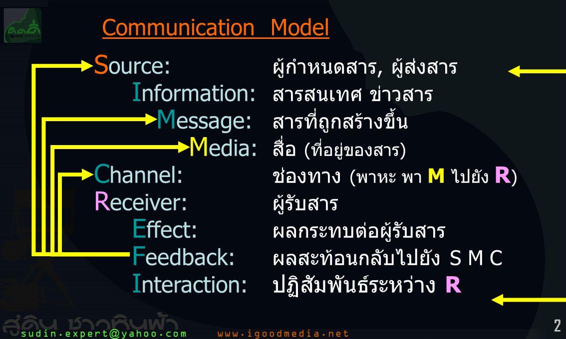 Source: ผู้กำหนดสาร, ผู้ส่งสาร Information: สารสนเทศ ข่าวสาร