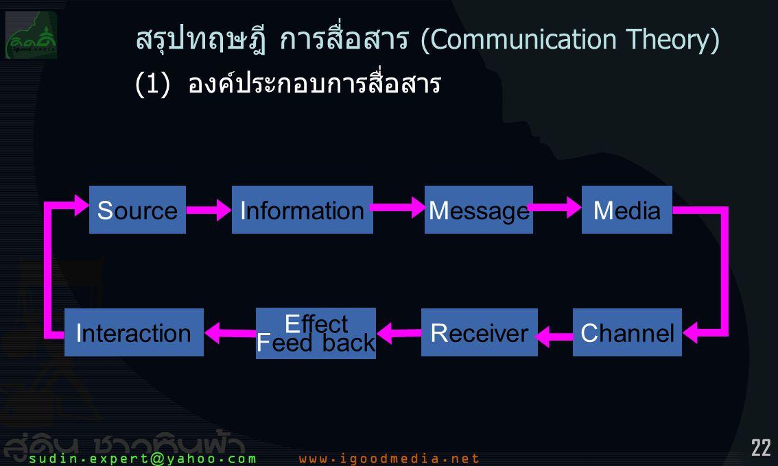 สรุปทฤษฎี การสื่อสาร (Communication Theory)