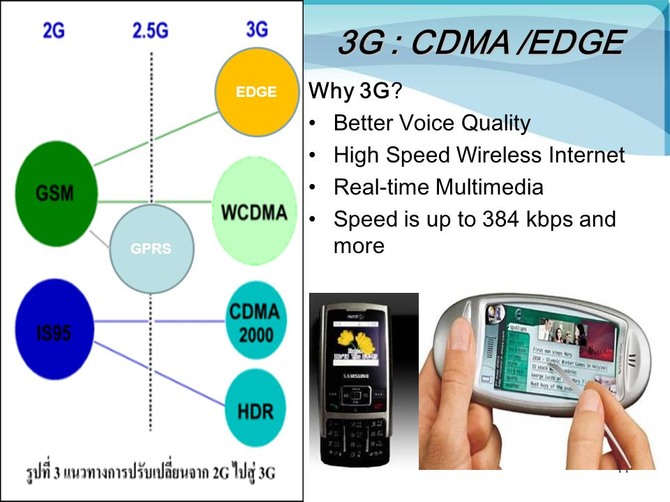 3G : CDMA /EDGE Why 3G Better Voice Quality