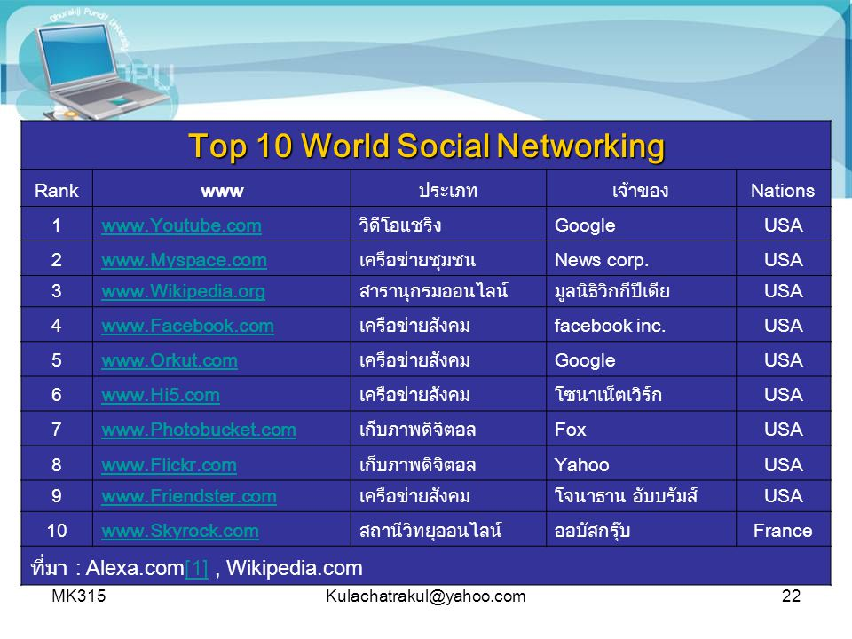 Top 10 World Social Networking