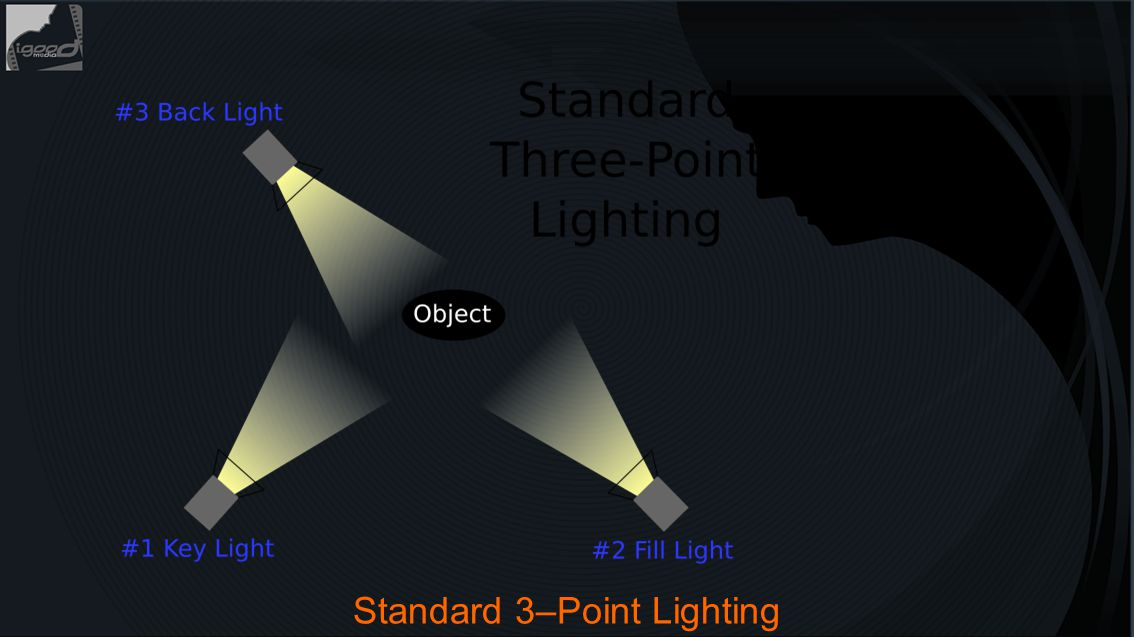 Standard 3–Point Lighting
