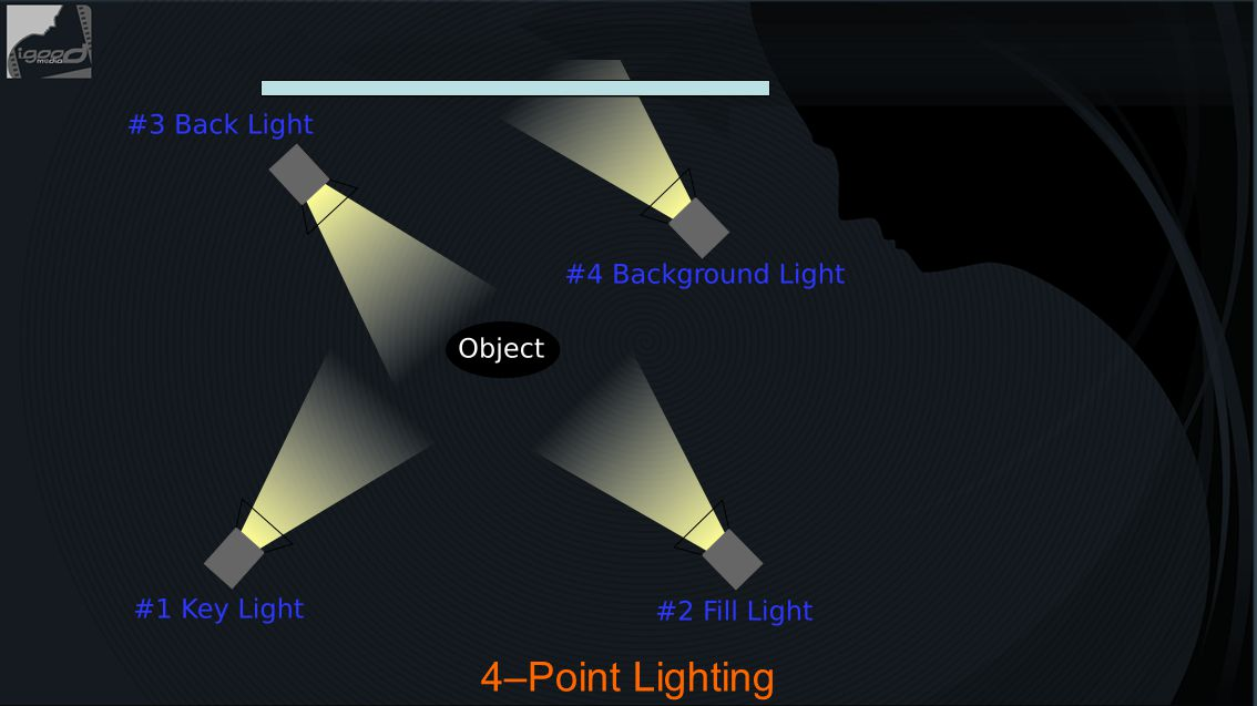 4–Point Lighting