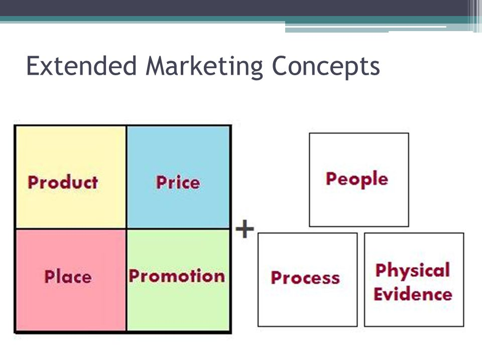 Extended Marketing Concepts