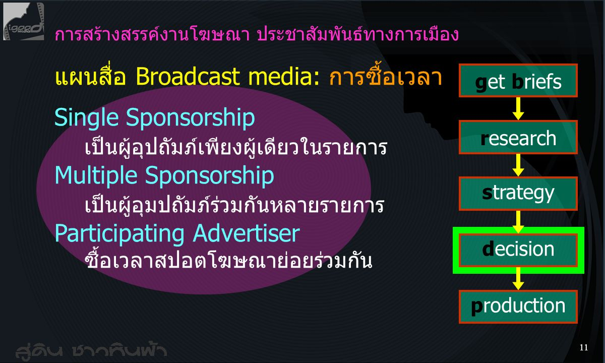 แผนสื่อ Broadcast media: การซื้อเวลา