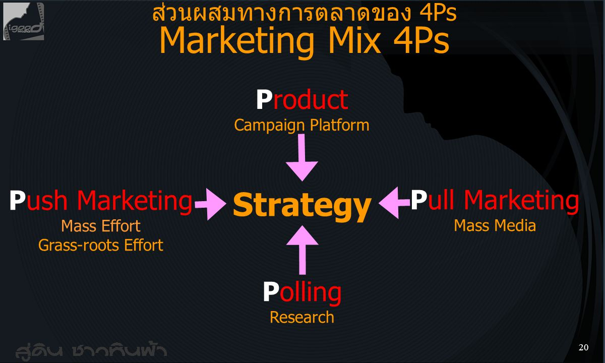 Strategy Product Campaign Platform
