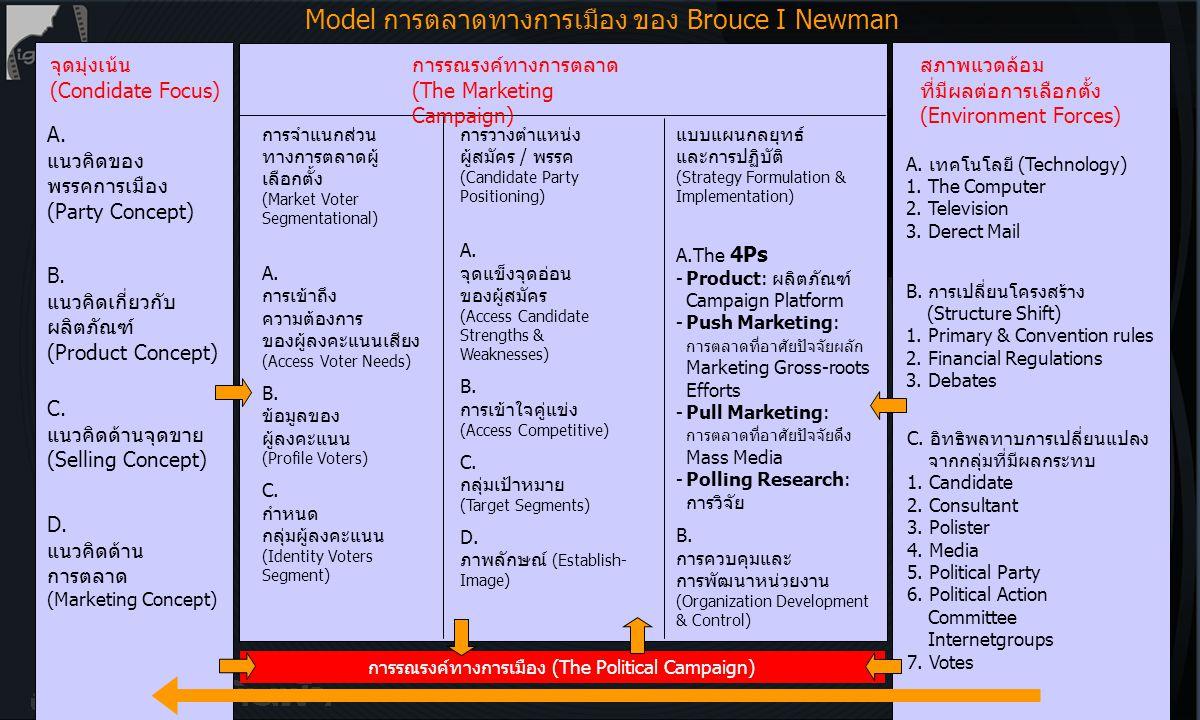 Model การตลาดทางการเมือง ของ Brouce I Newman