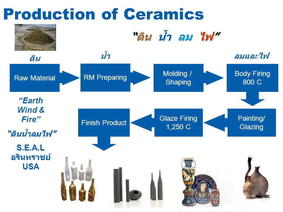 Production of Ceramics