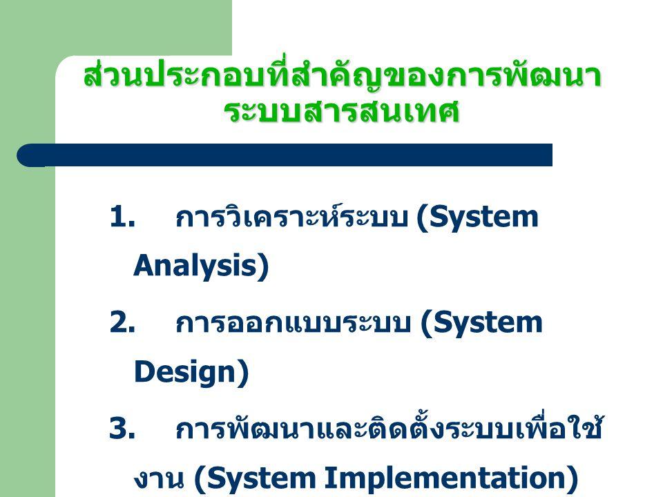 ส่วนประกอบที่สำคัญของการพัฒนาระบบสารสนเทศ