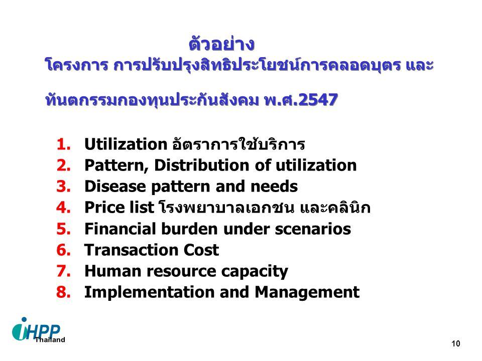 ตัวอย่าง โครงการ การปรับปรุงสิทธิประโยชน์การคลอดบุตร และ ทันตกรรมกองทุนประกันสังคม พ.ศ.2547. Utilization อัตราการใช้บริการ.