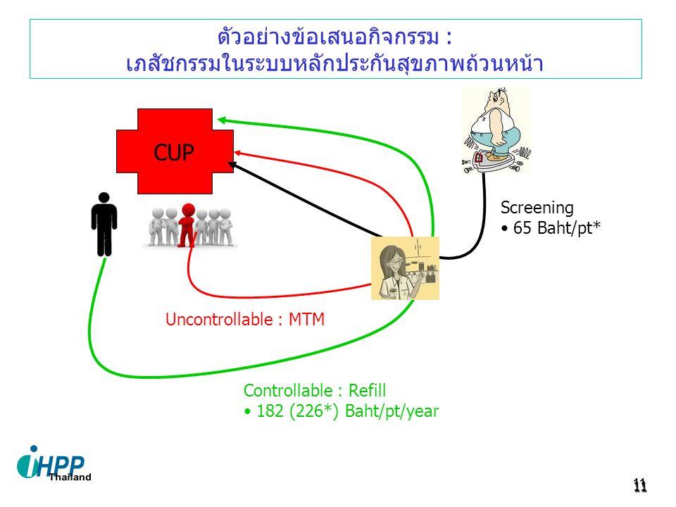 ตัวอย่างข้อเสนอกิจกรรม : เภสัชกรรมในระบบหลักประกันสุขภาพถ้วนหน้า