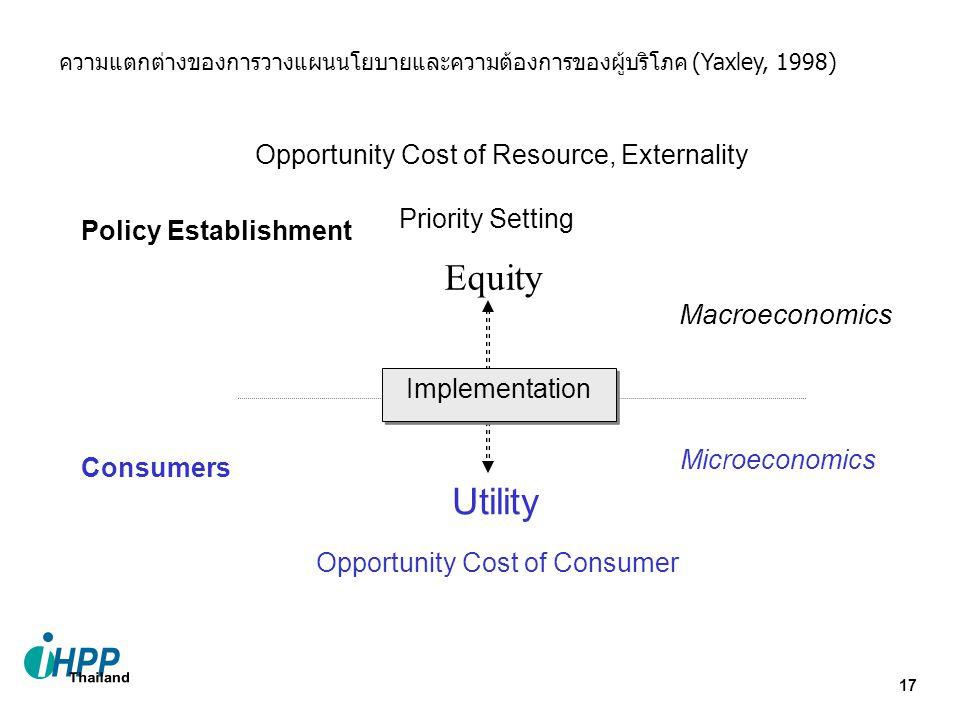 Equity Utility Macroeconomics