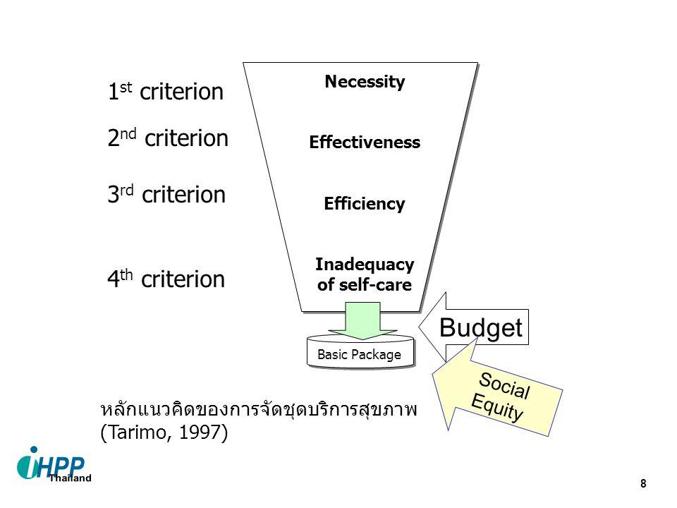 Budget 1st criterion 2nd criterion 3rd criterion 4th criterion