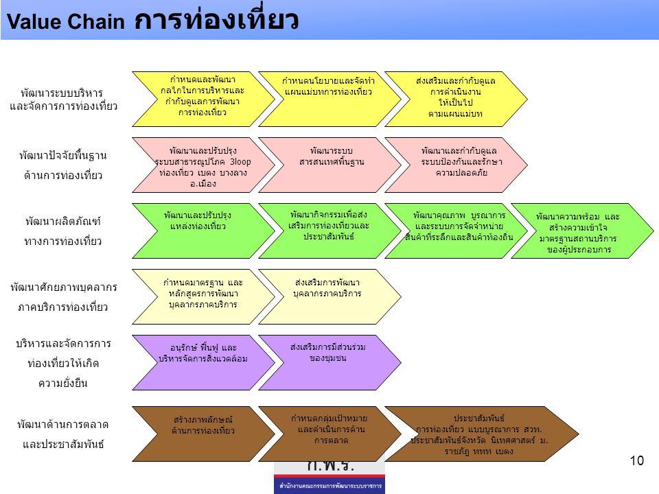 Value Chain การท่องเที่ยว