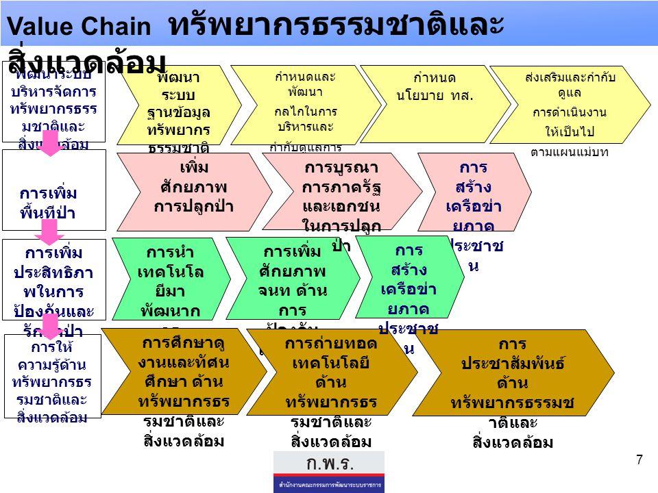 Value Chain ทรัพยากรธรรมชาติและสิ่งแวดล้อม