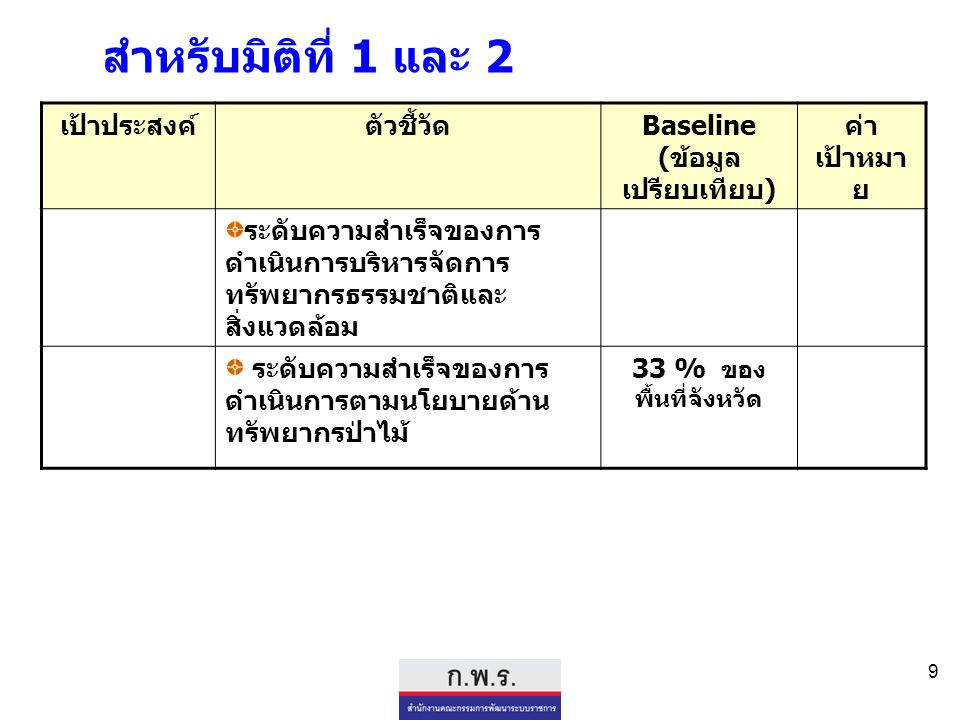Baseline (ข้อมูลเปรียบเทียบ)