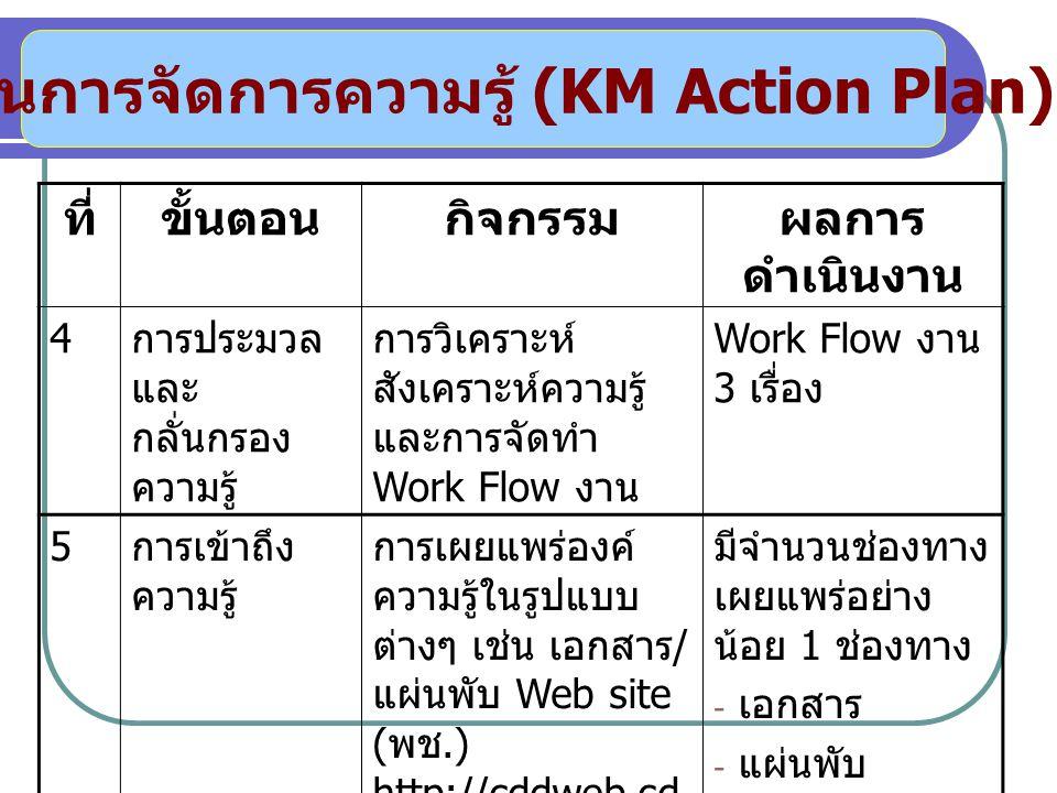 แผนการจัดการความรู้ (KM Action Plan)