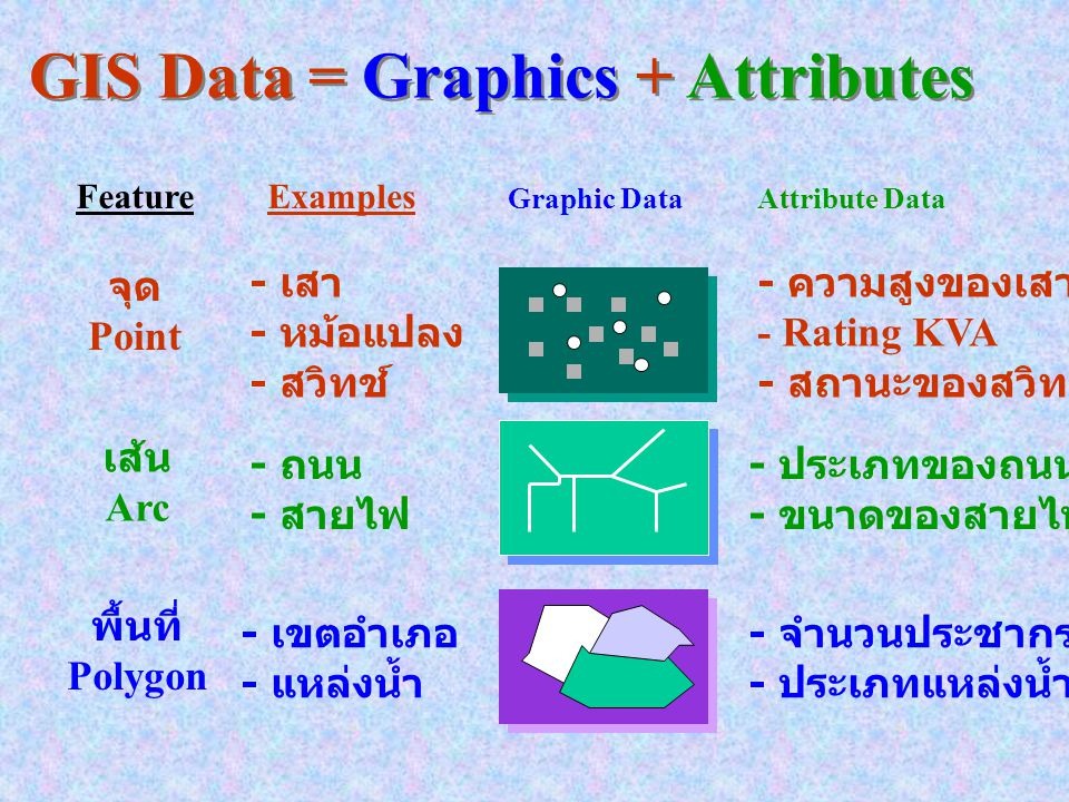 GIS Data = Graphics + Attributes