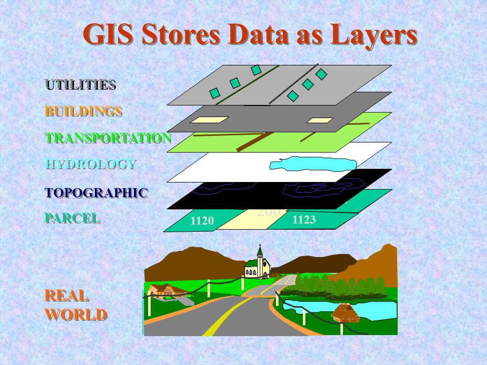GIS Stores Data as Layers
