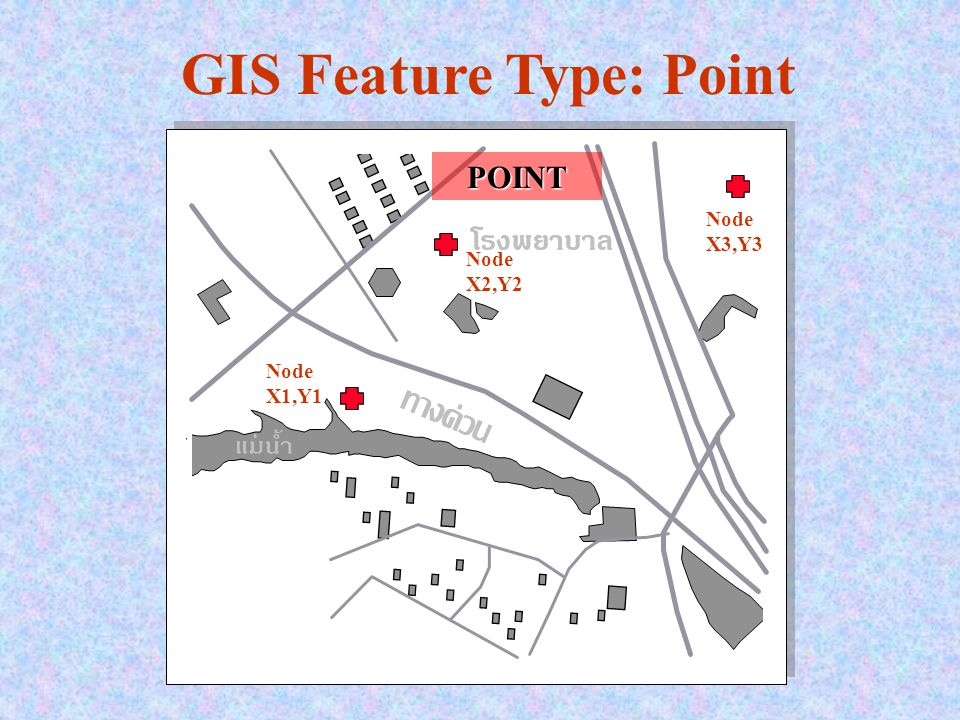 GIS Feature Type: Point