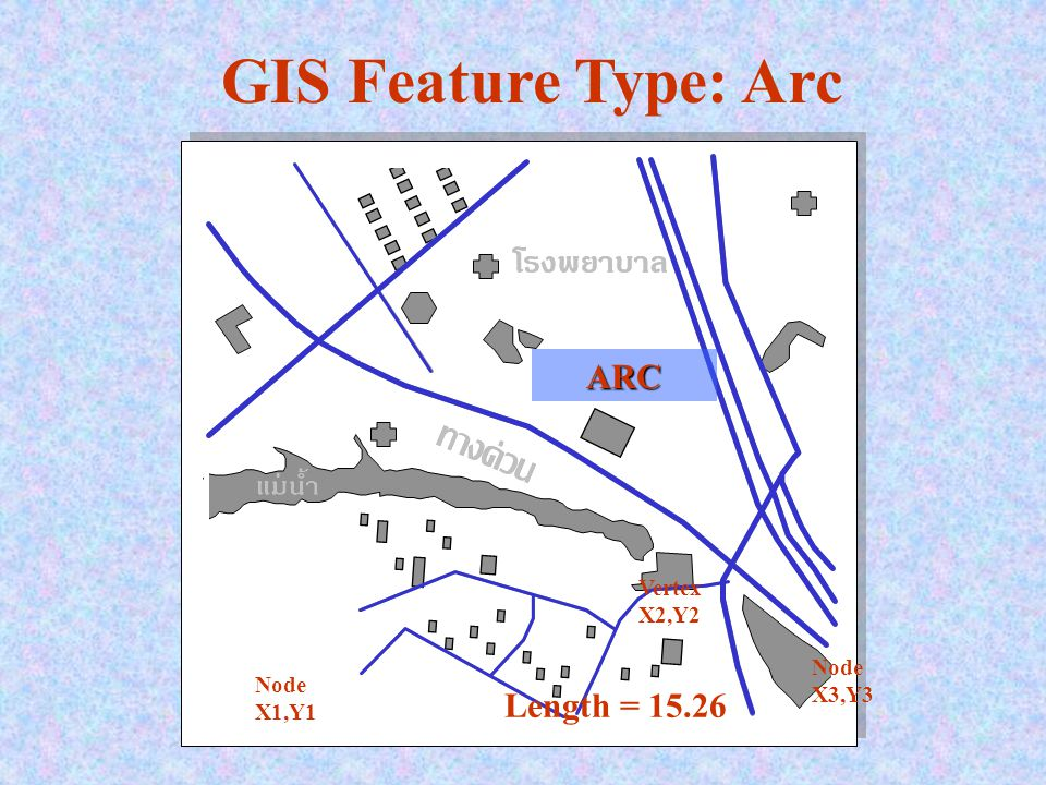GIS Feature Type: Arc ARC Node X1,Y1 Vertex X2,Y2 X3,Y3 Length = 15.26