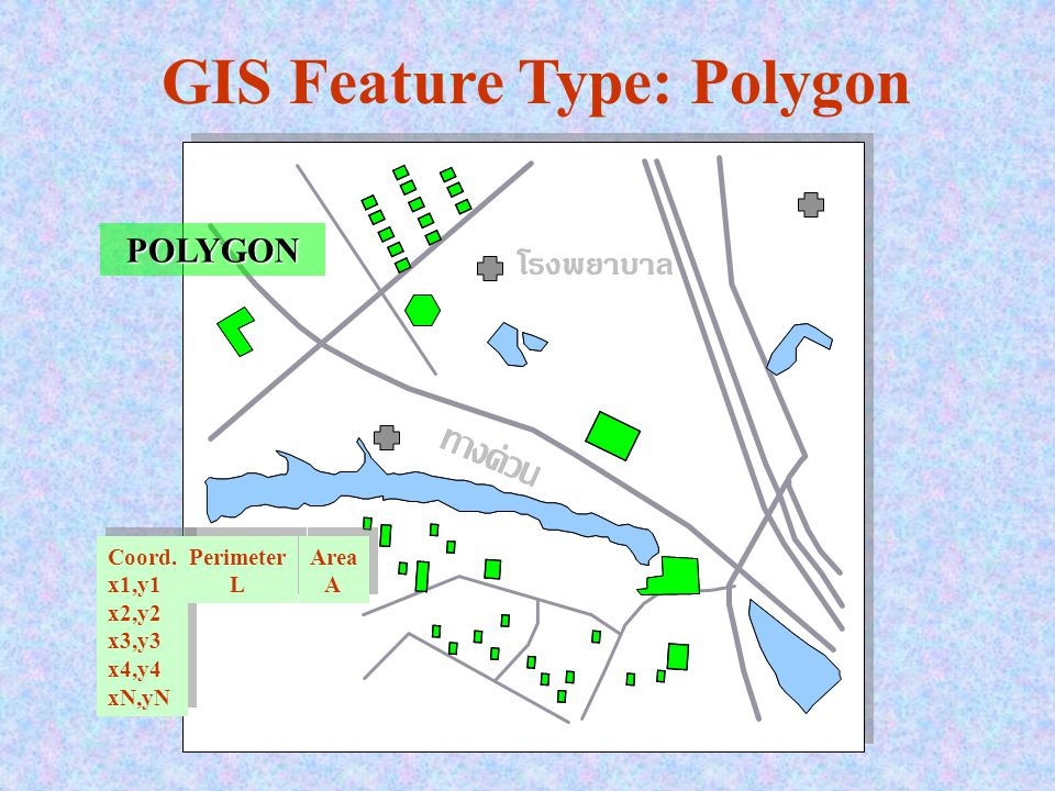 GIS Feature Type: Polygon