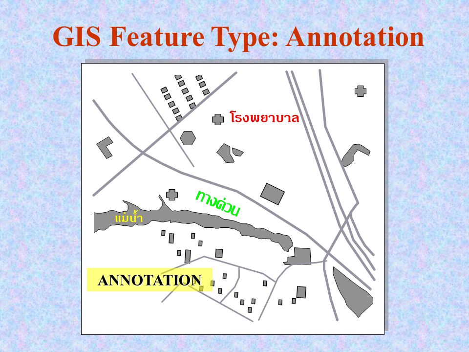 GIS Feature Type: Annotation