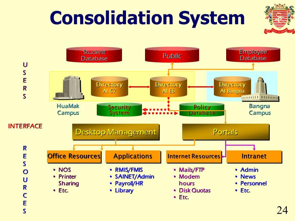 Consolidation System 24 Desktop Management Portals Public Student