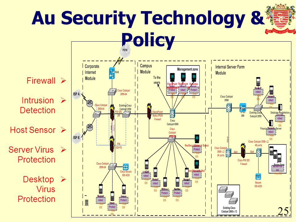 Au Security Technology & Policy